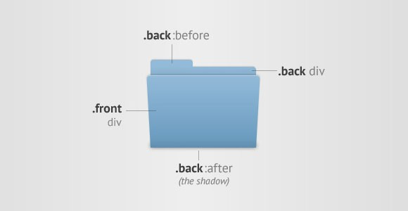 Mac OSX-like animated folder with CSS3
